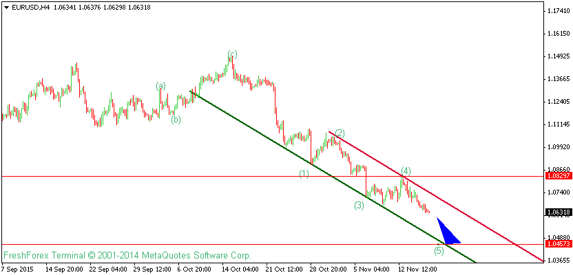 EURUSD Technical Analysis For 18th November 2015