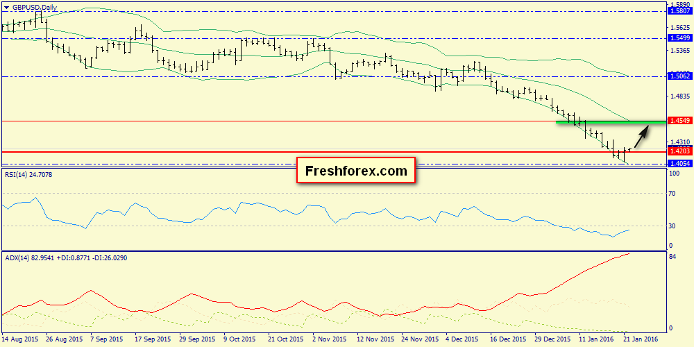 We expect decline from 1.4291