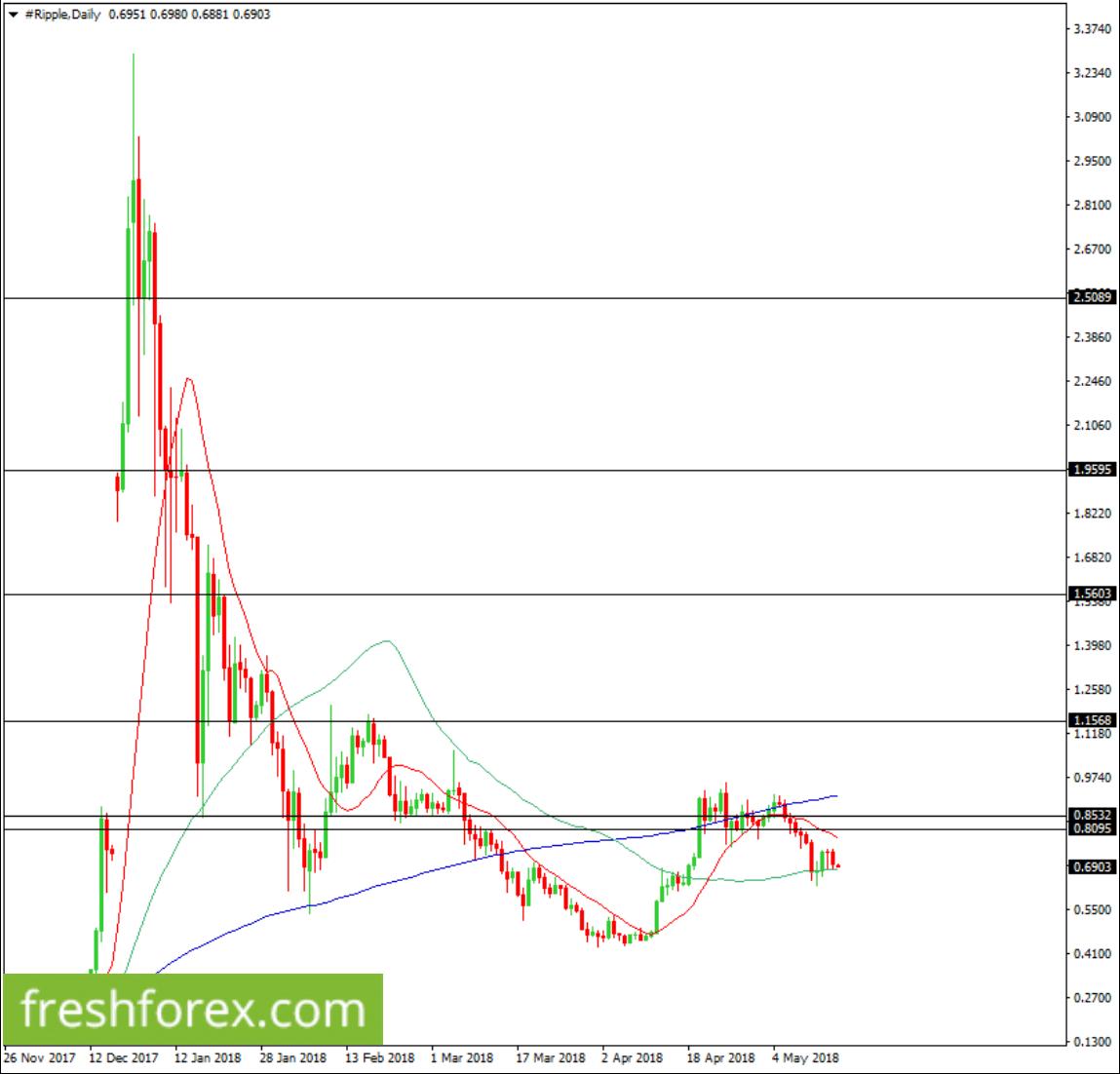 Buy XRP now towards $0.8095