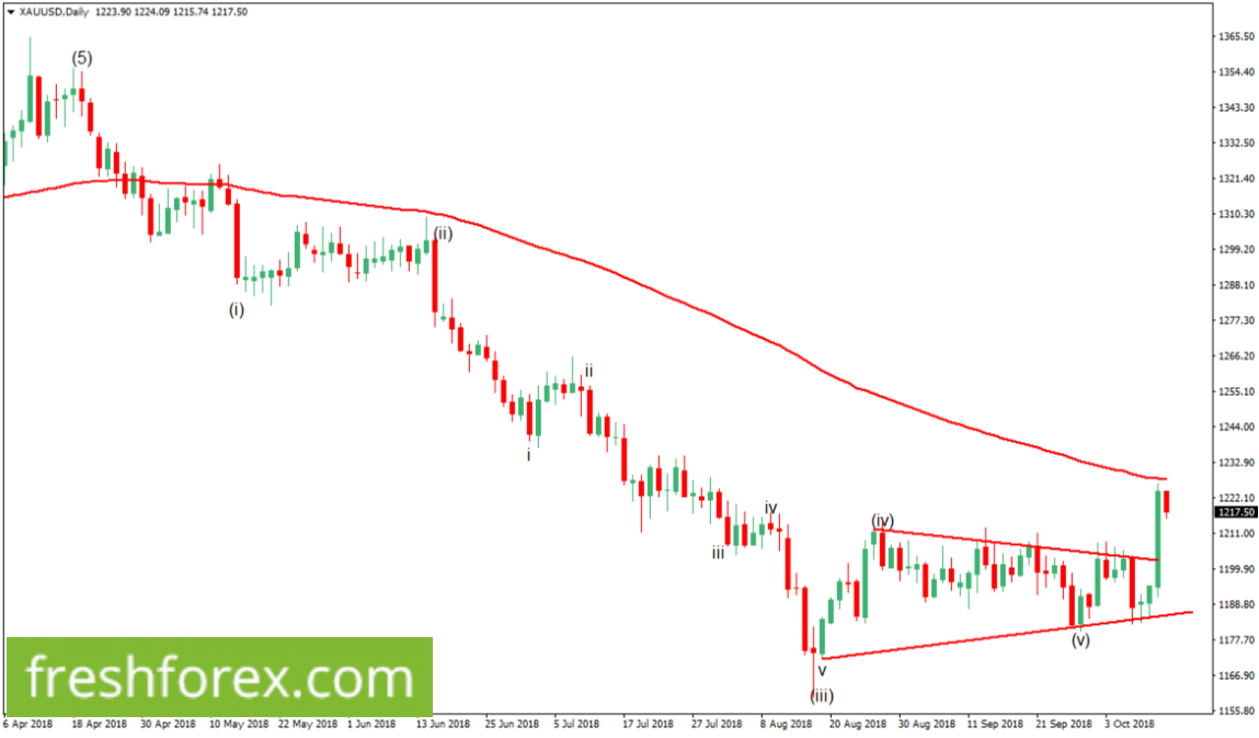Gold Correcting itself upwards