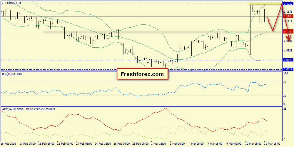 Premarket view on EUR. Analysis of Friday closing