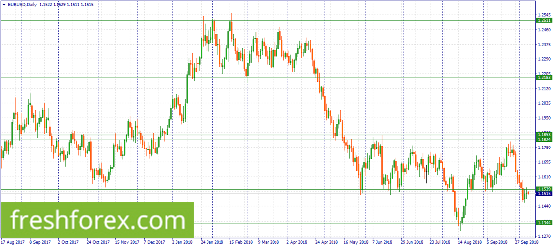 Sell EUR/USD at 1.1539