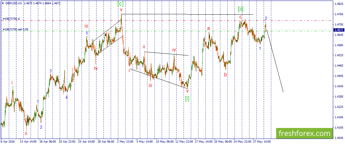 I expect a drop within the frames of the wave 3 of [iii]