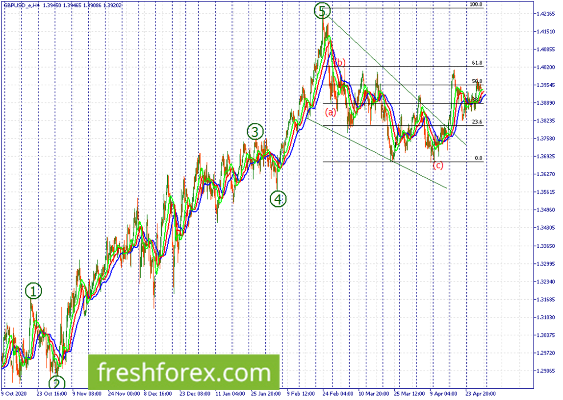 We're looking for a buy above 1.40200 towards 1.42165.
