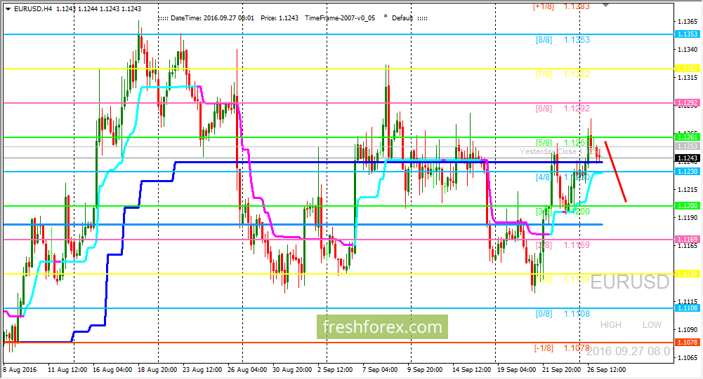 EUR/USD: We are waiting price on(3/8)level