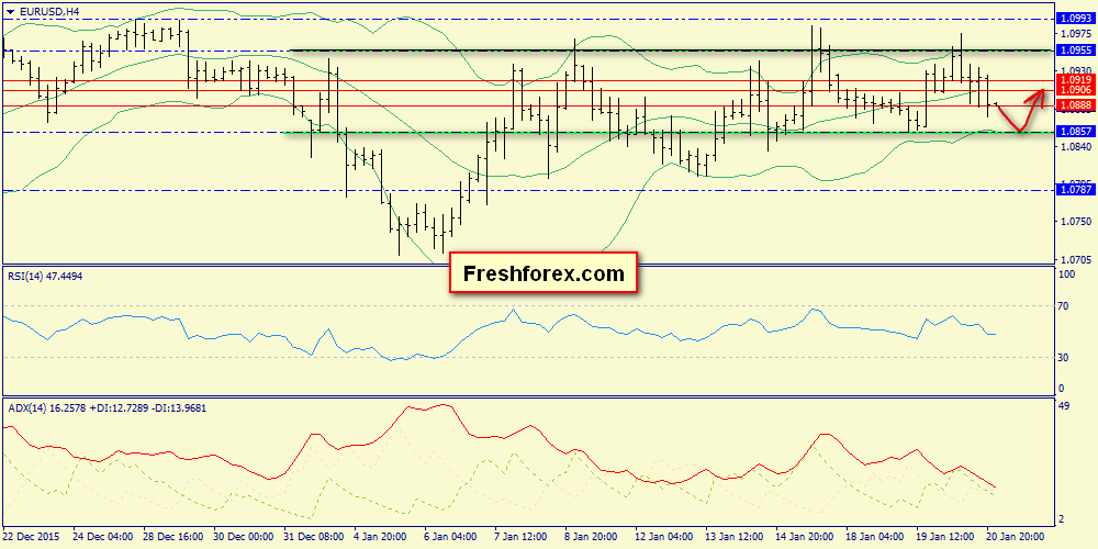 Intraday range 1.0867-1.0919