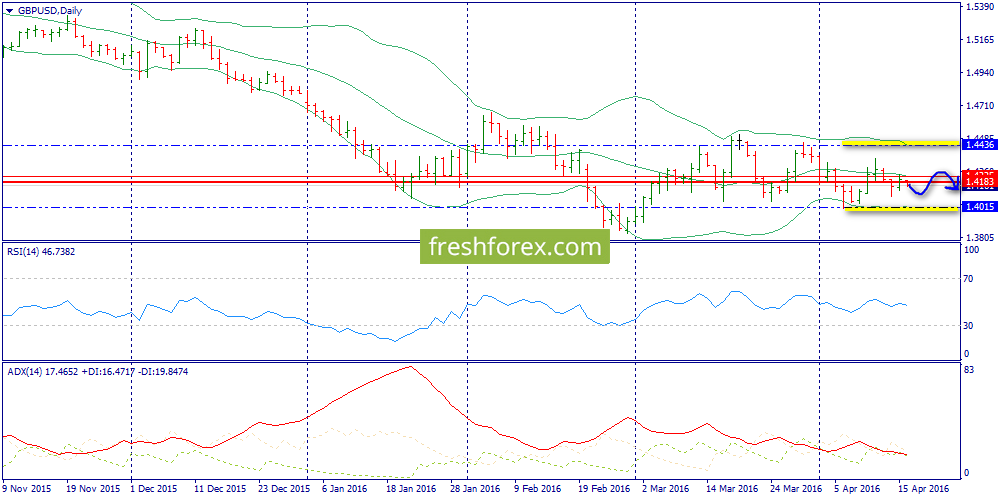 Intraday decline within the Daily flat