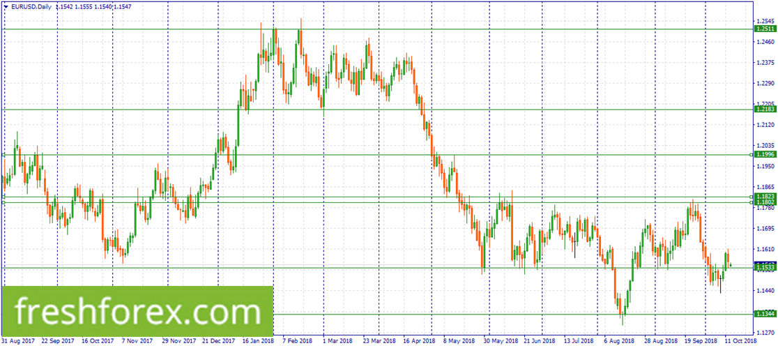 Wait for a correction to 1.1823-1.1802