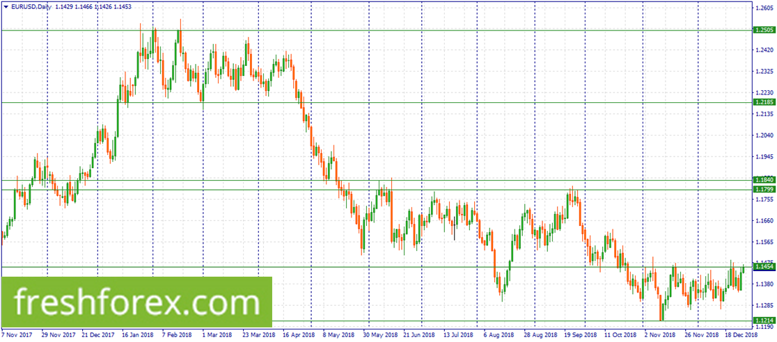 Wait for a close at 1.1454 to sell EUR.