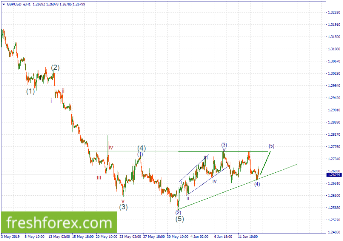 We're looking for a low risk buy order towards 1.27350.