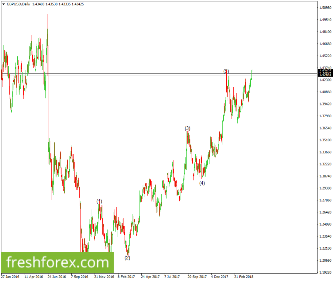 Look for long positions towards 1.49540