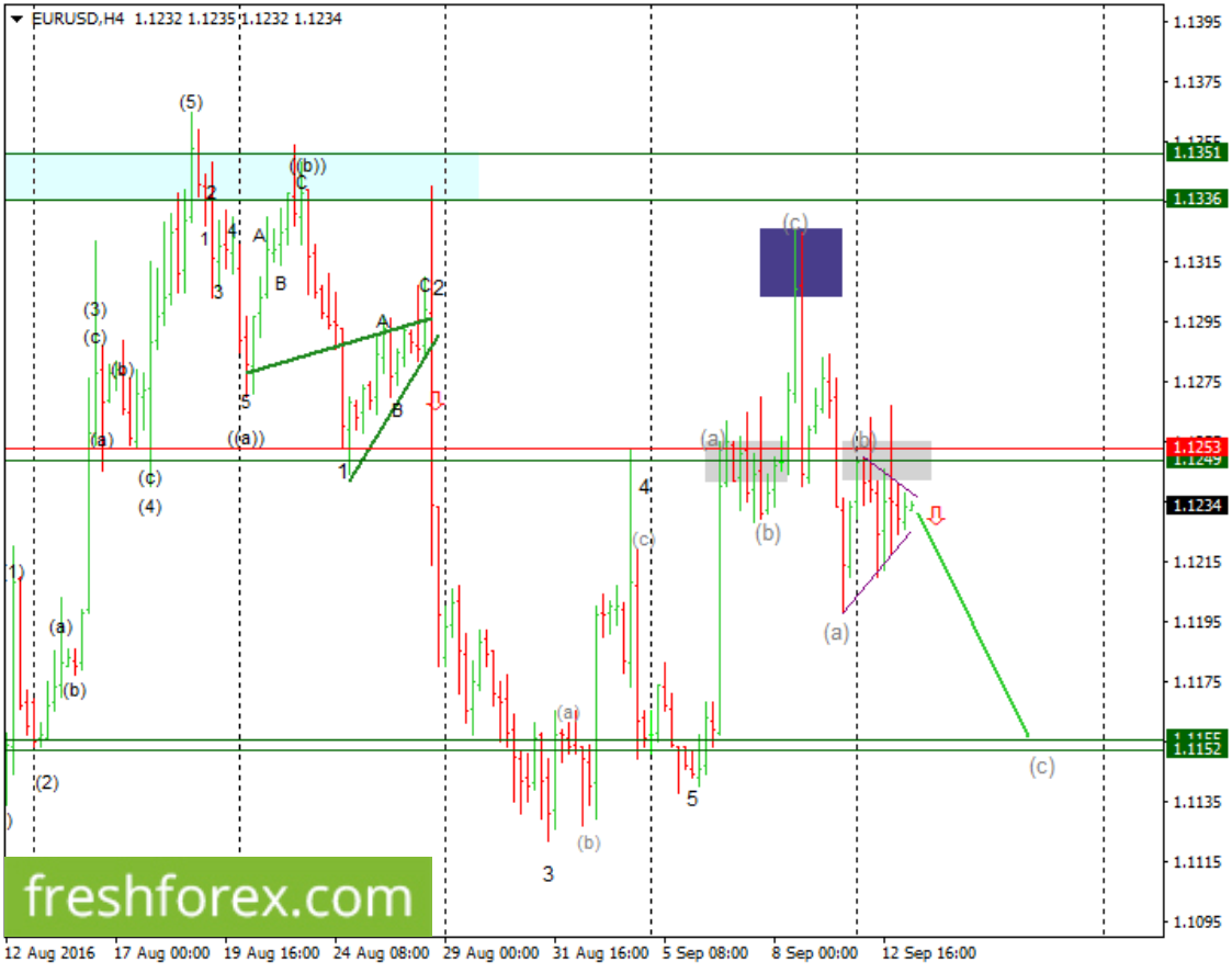 Expect Euro To trade on the lower ranges
