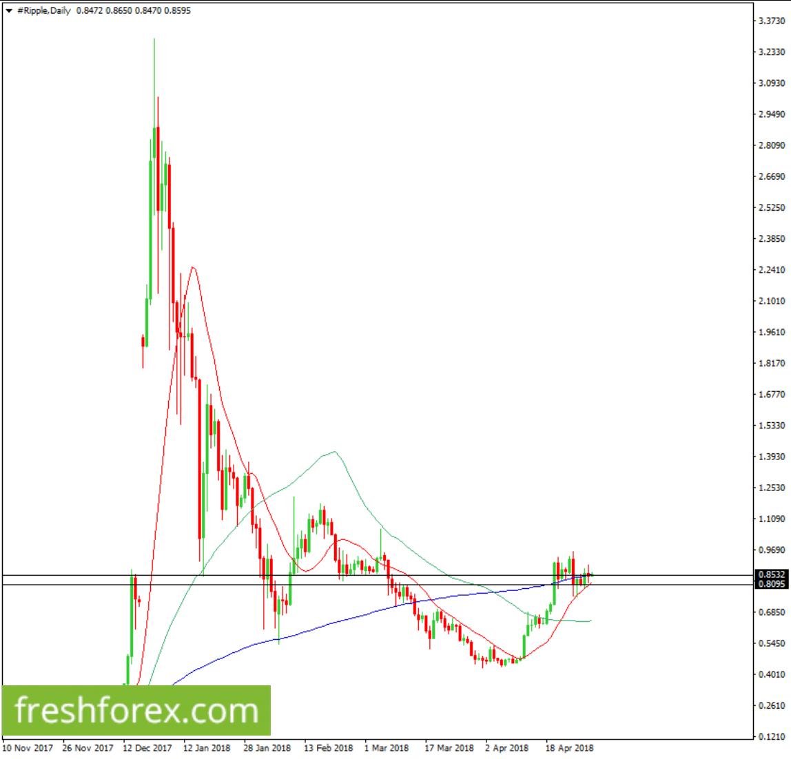 Long XRP now towards $3.0930