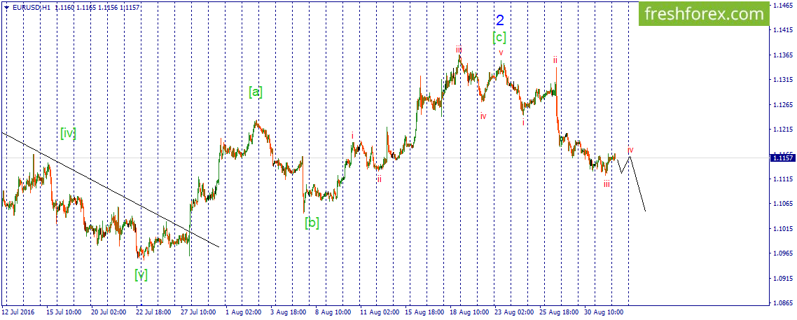 EUR\USD. Correction is in the fourth wave.
