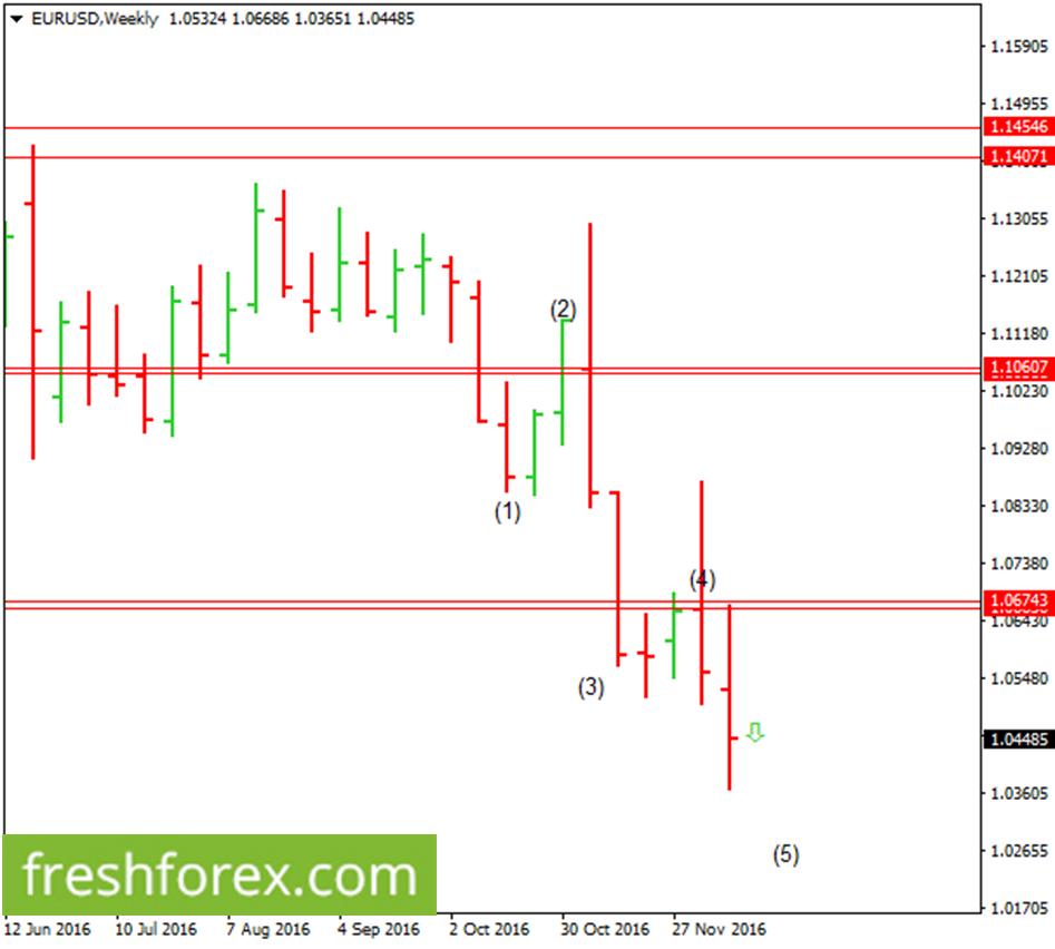 Euro preparing to go short