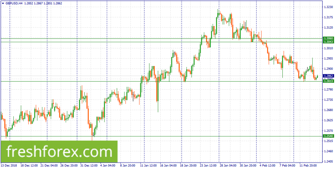 Wait for a correction to 1.3060-1.3043
