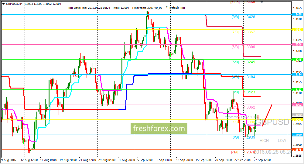 GBP/USD: Level (0/8) has held price