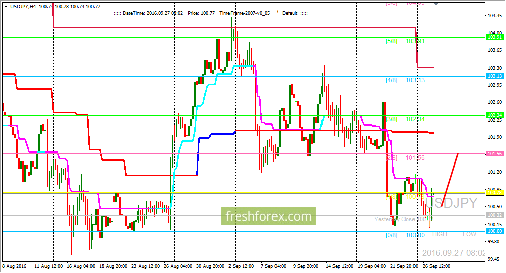 USD/JPY: Level (0/8)is holding price