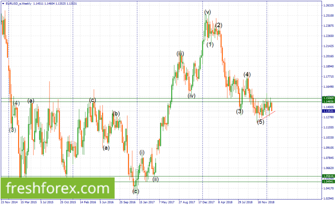 Remain short with your first target at 1.12780 and the next at 1.05616.