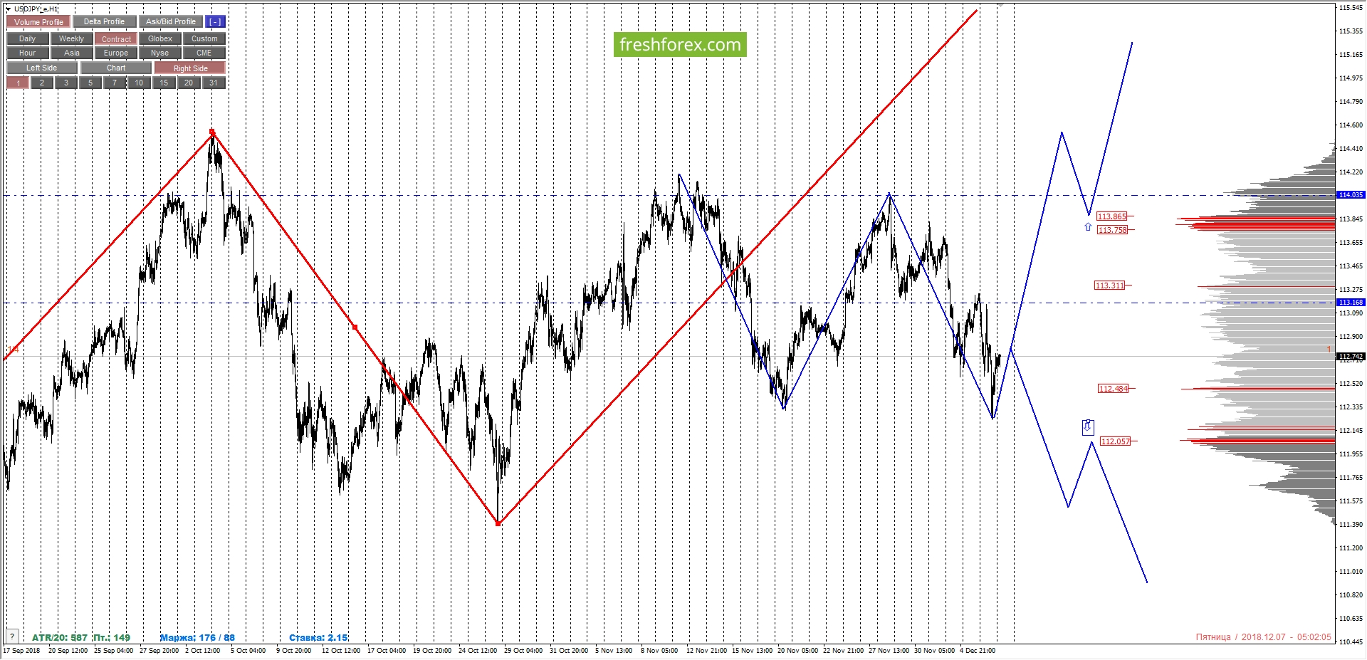 USDJPY: medium-term sells of the pair
