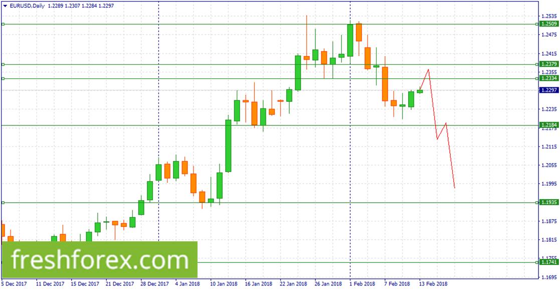 Short EUR around (1.2379-1.2334)