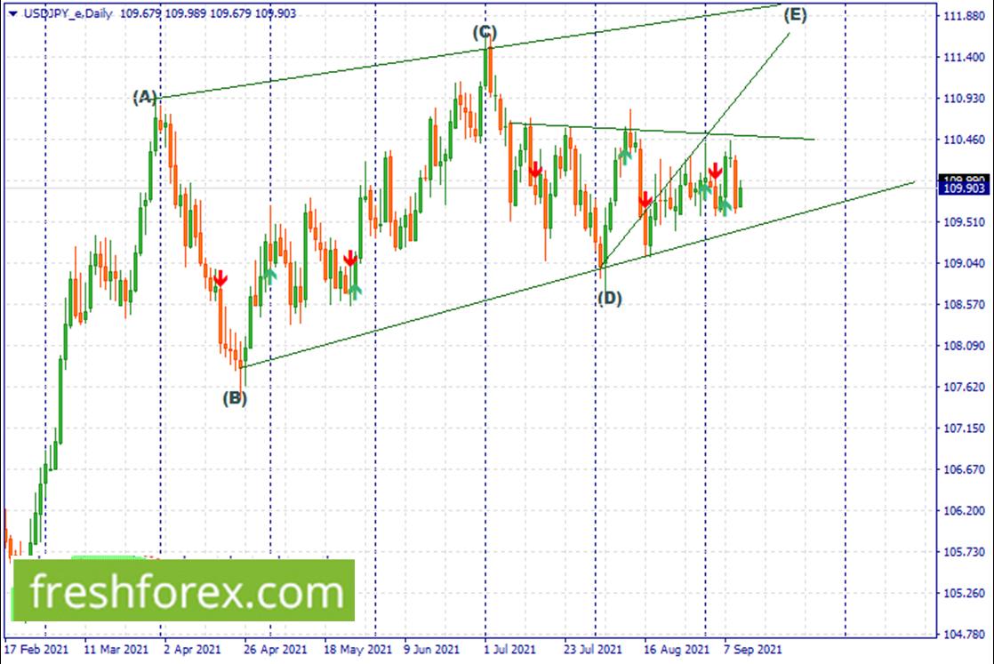 Buy a breakout above the upper trendline towards 112.90..