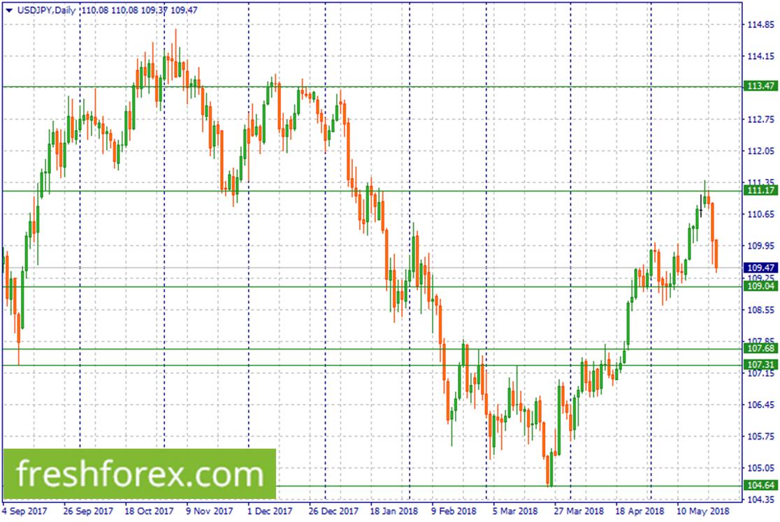Long USD/JPY around 109.04