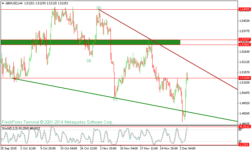 GBPUSD Technical Analysis For 4 Dec 2015