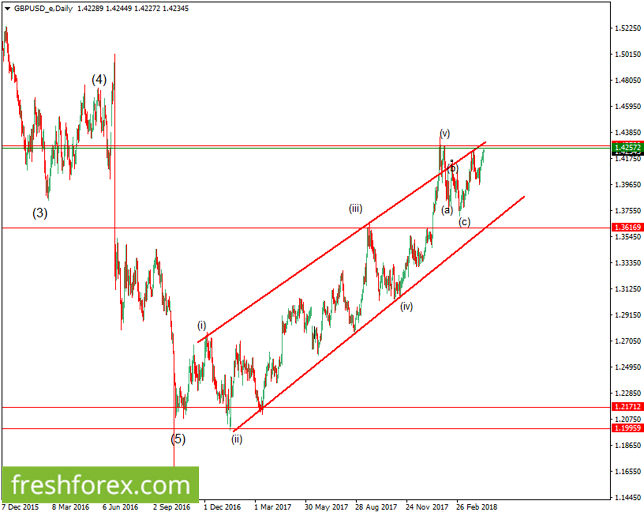 Wait for a clear rebound from 1.42572