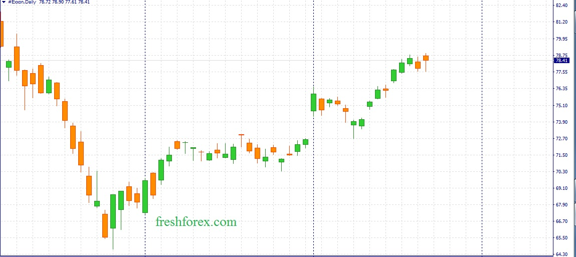 Buy #IBM and #BRENT