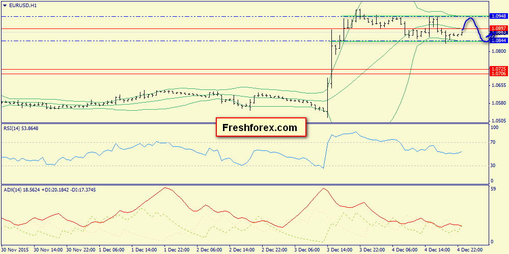 Premarket view on the euro. Analysis of Friday's close