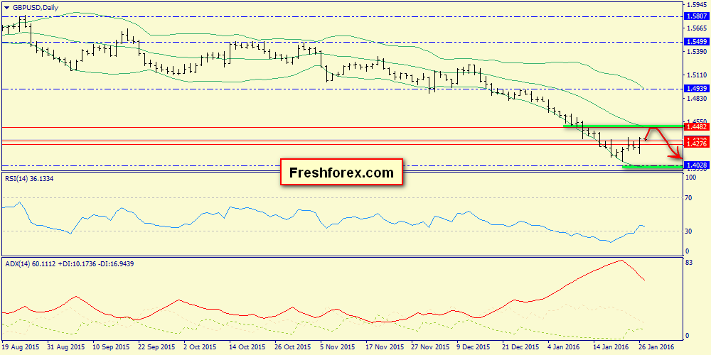 We expected correction to the zone of 1.4230