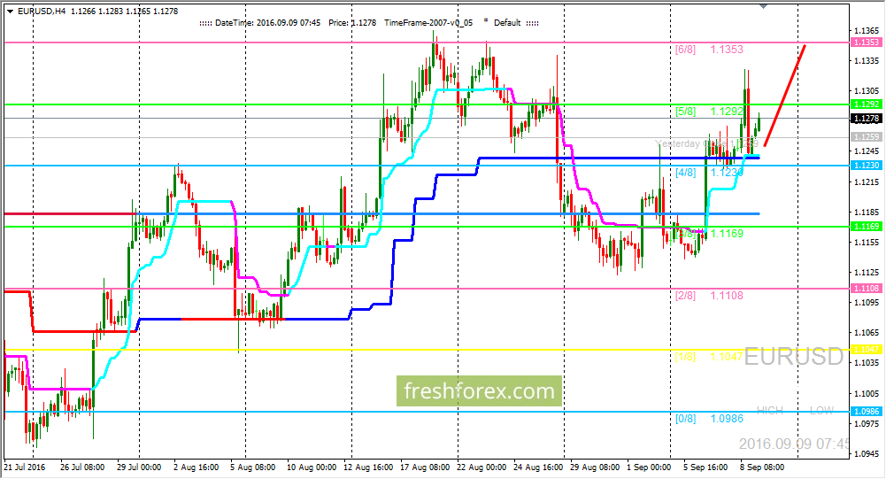 EUR/USD: Pair is holding above(4/8)level