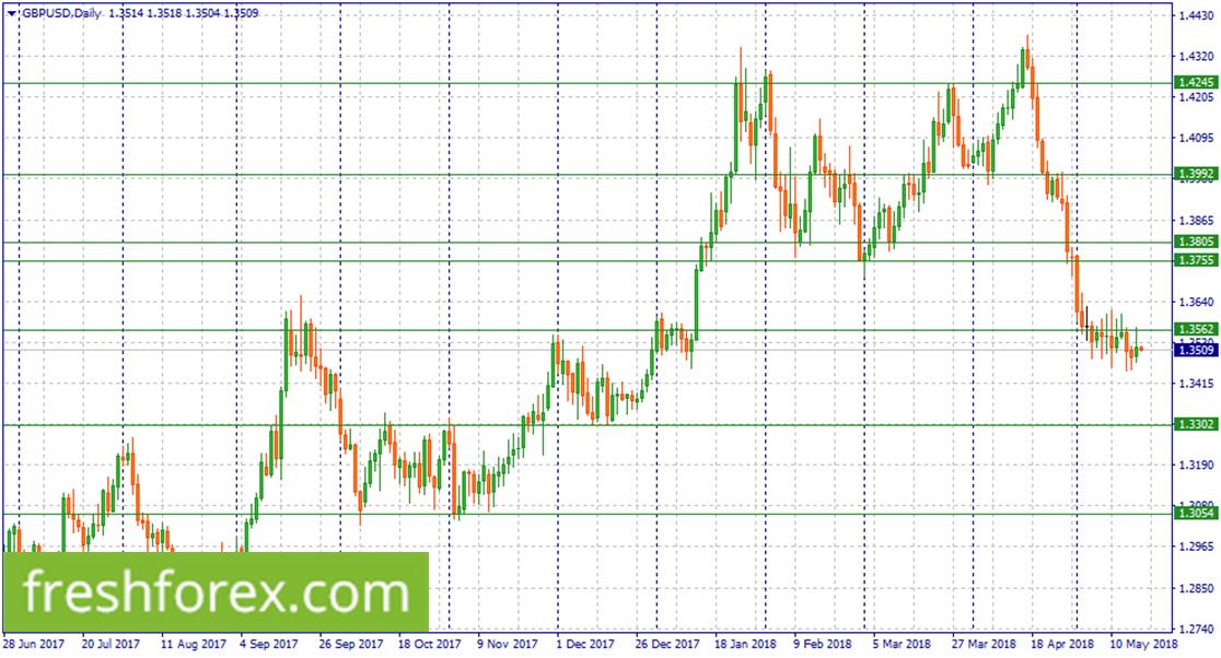Short GBP/USD now