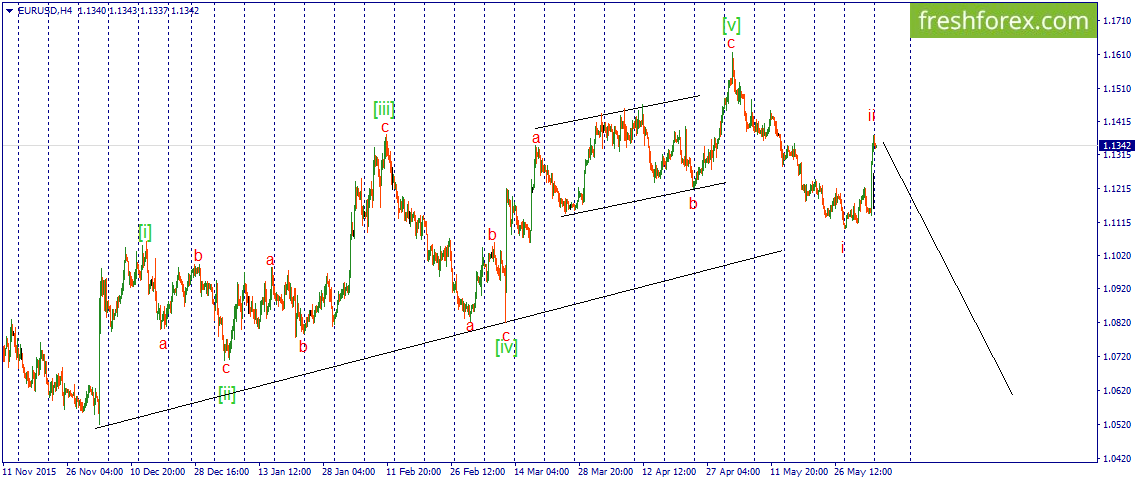 EUR\USD. We are expecting developing of third decrease impulse wave.
