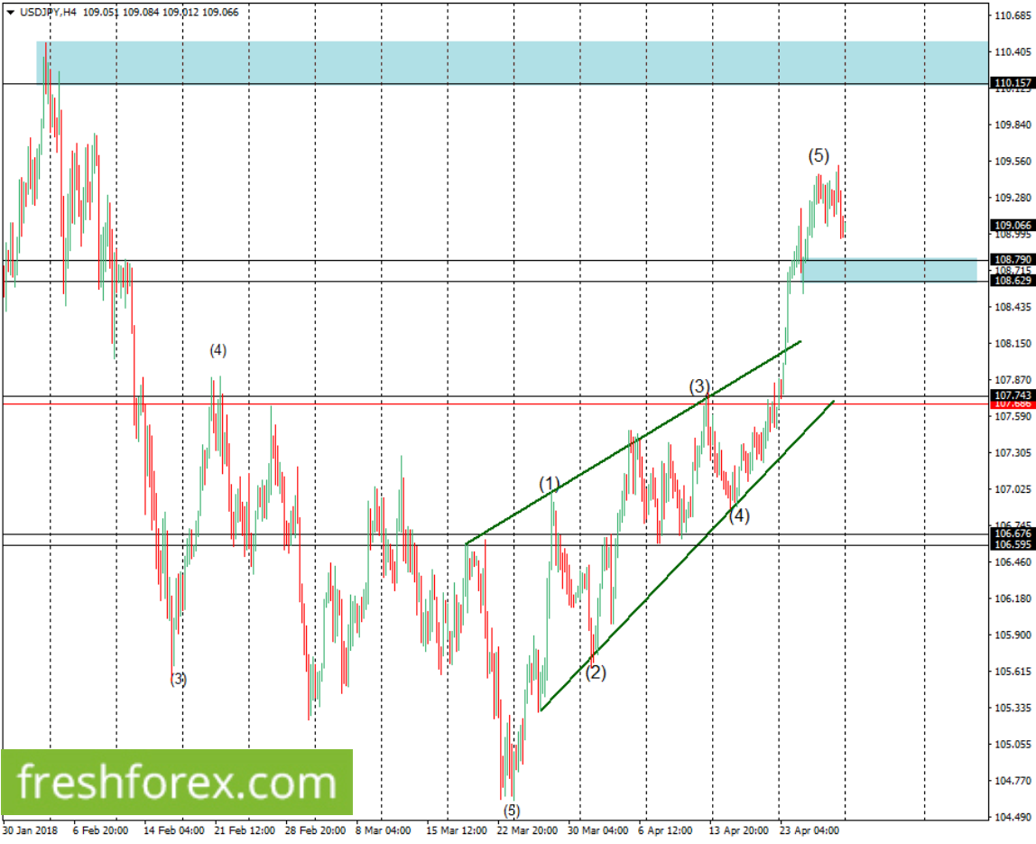 Rebuy the US Dollar upon a rebound from 108.790