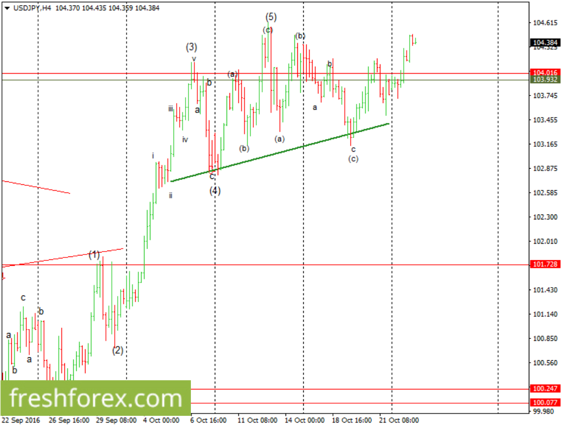 Expect a possible bullish price movements towards $106.20