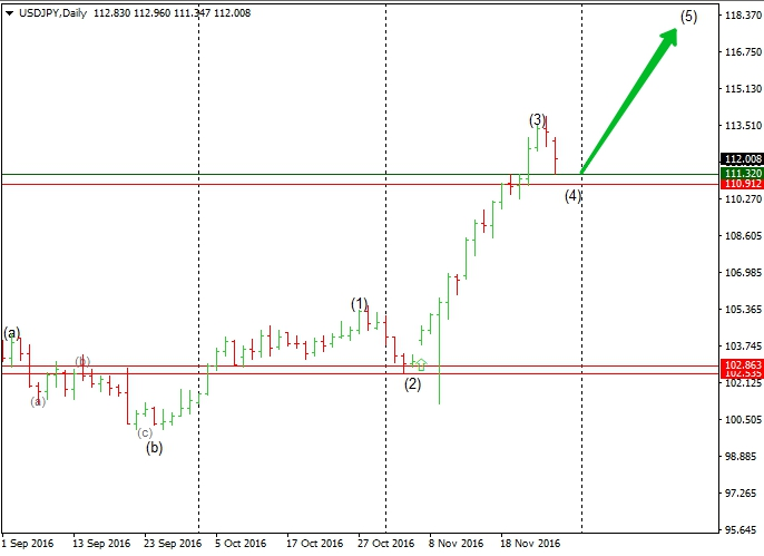 Key support at 110.91