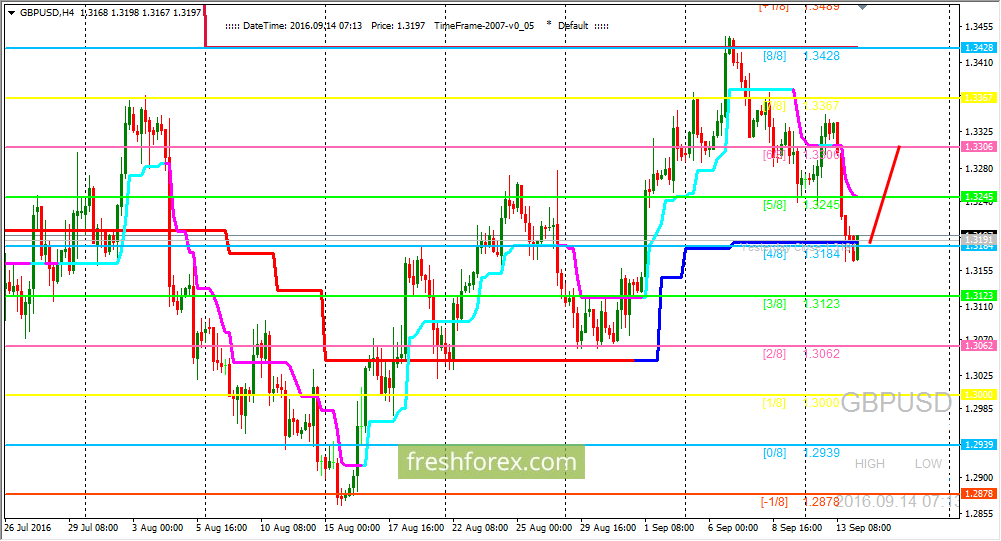 GBP/USD: Level (4/8)is holding price