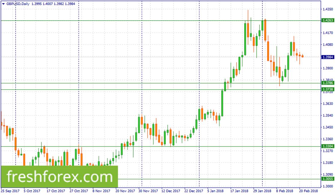 Re buy GBP around (1.3786-1.3738)
