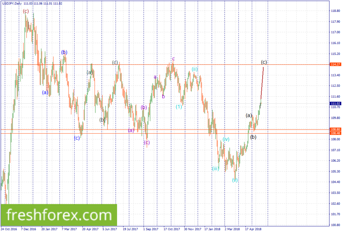 Look for short positions around 111.068