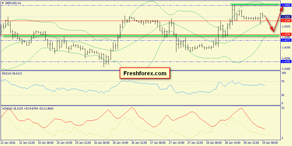 Key levels - 1.4294 and 1.4405