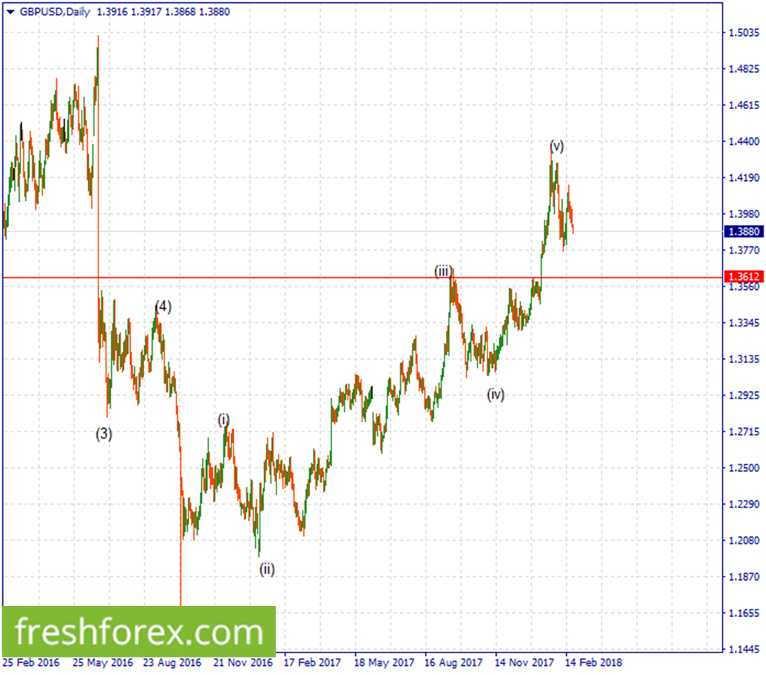 1.3612 is a buyer territory