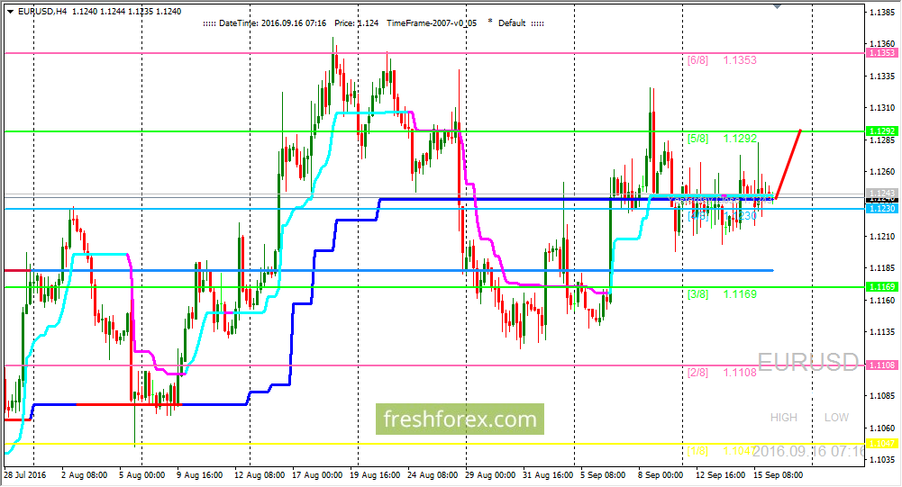 EUR/USD: we are expecting price exit from flat