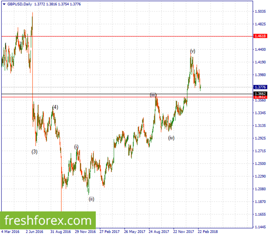 Remain short with an ultimate target at 1.3662