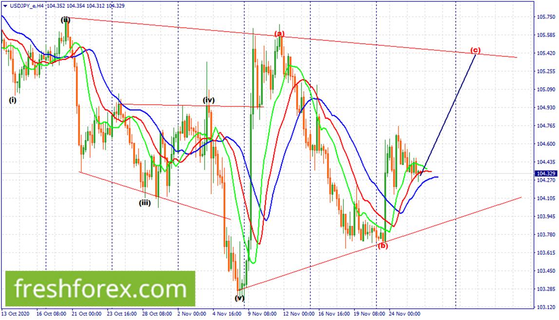 Look for long term buy positions towards the upper trendline.