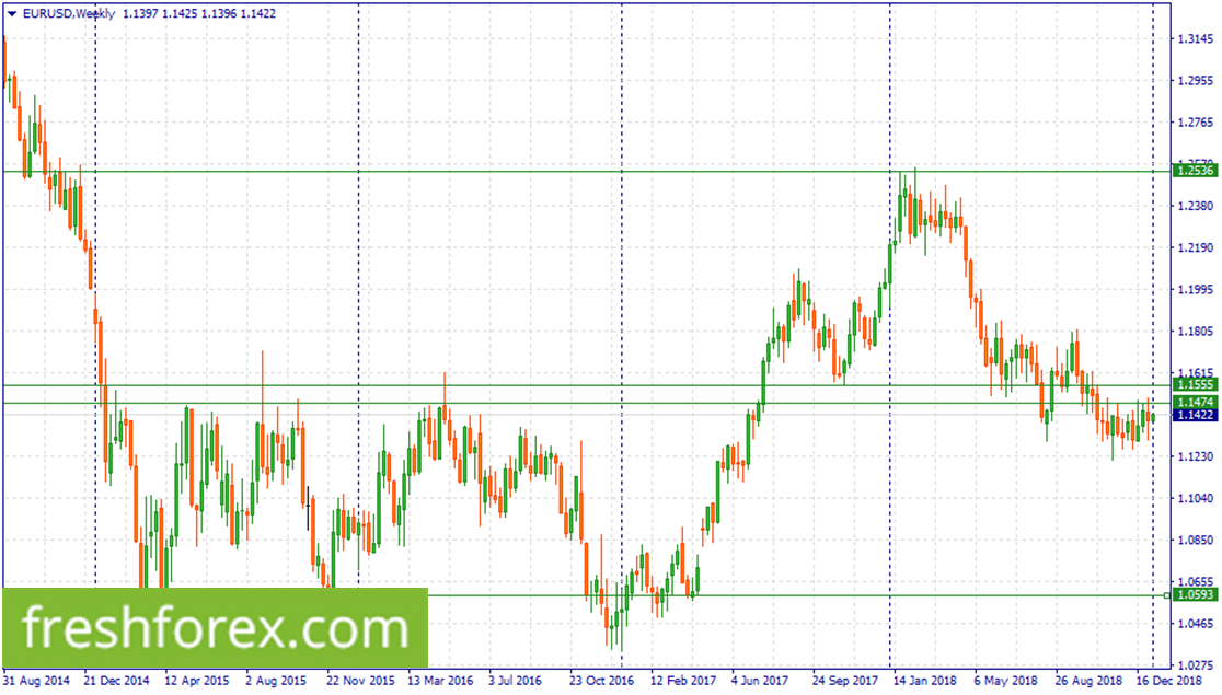 Sell EUR within 1.1555-1.1474.