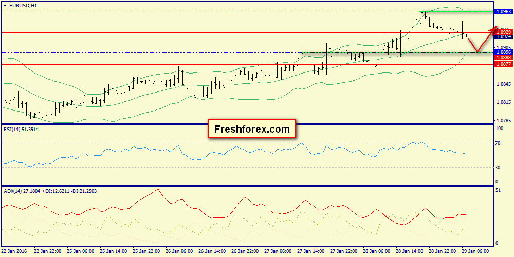 We shall trade support 1.0896