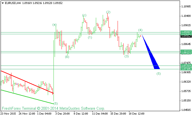 EURUSD Elliot Waves Analysis For 22 December 2015