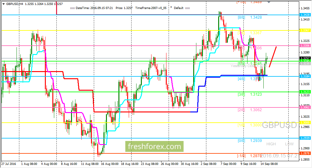 GBP/USD: : bulls have defended level (4/8)